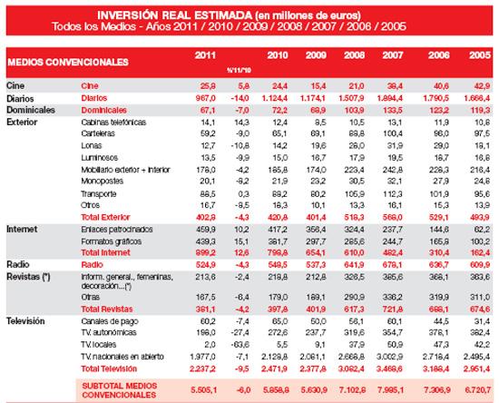 Inversión publicitaria según Infoadex